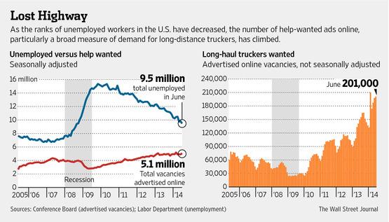 Truck Driver Graph
